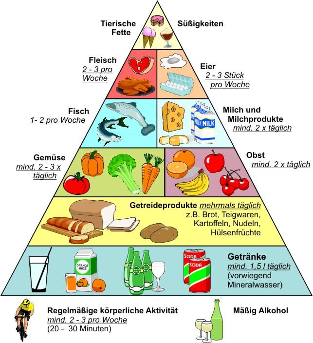 awww.oggsbreinig.de_media_Ern_C3_A4hrungs_Pyramide.jpg